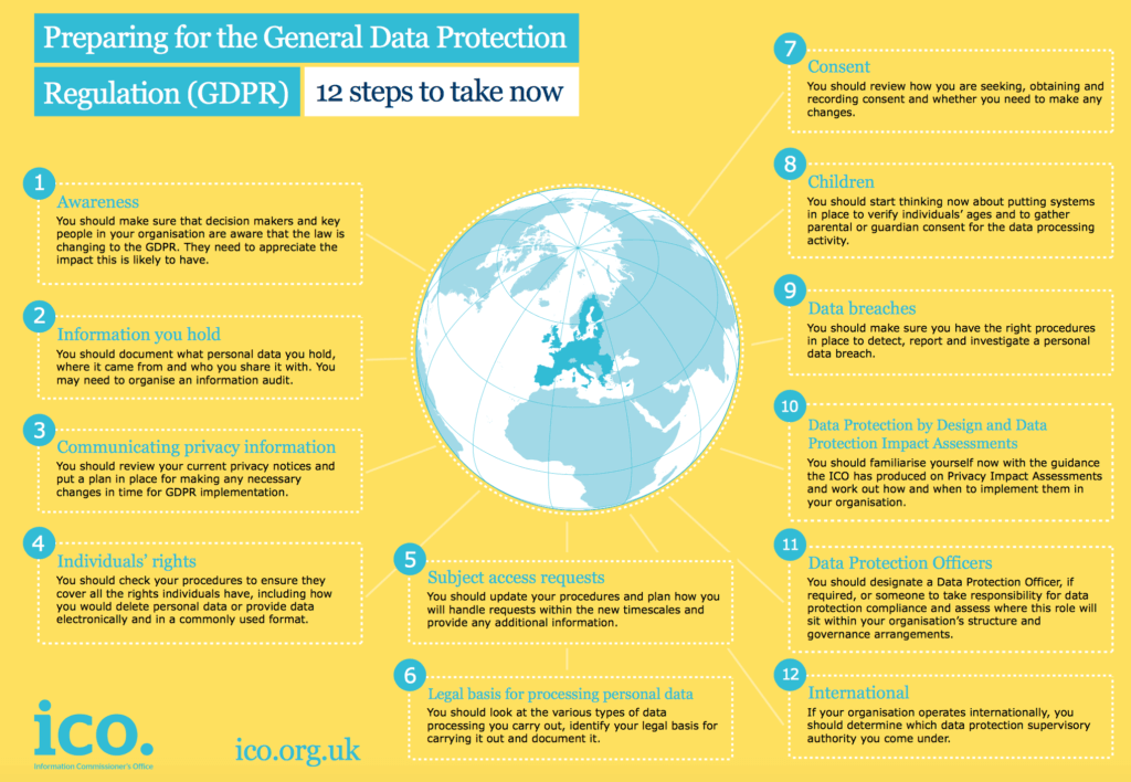 ICO - preparing for the general data protection regulations: 12 steps to take now